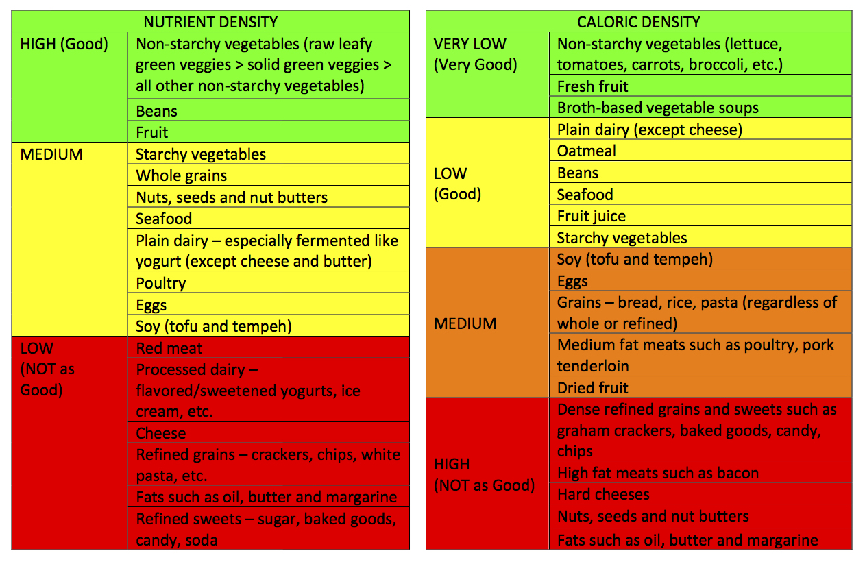 High Volume Low Calorie Dense Foods